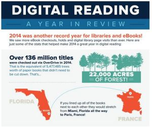 digital reading